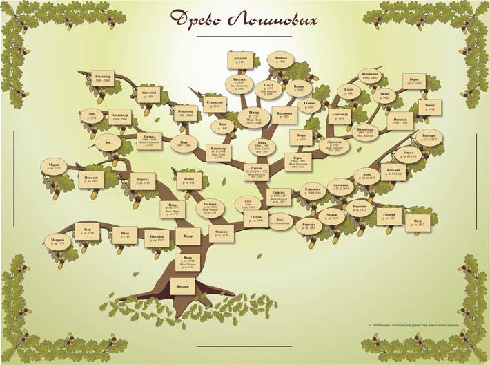 Родословная. полной версии о вебинара по генеалогии.  Кстати есть очень красиво оформленные генеалогические деревья.
