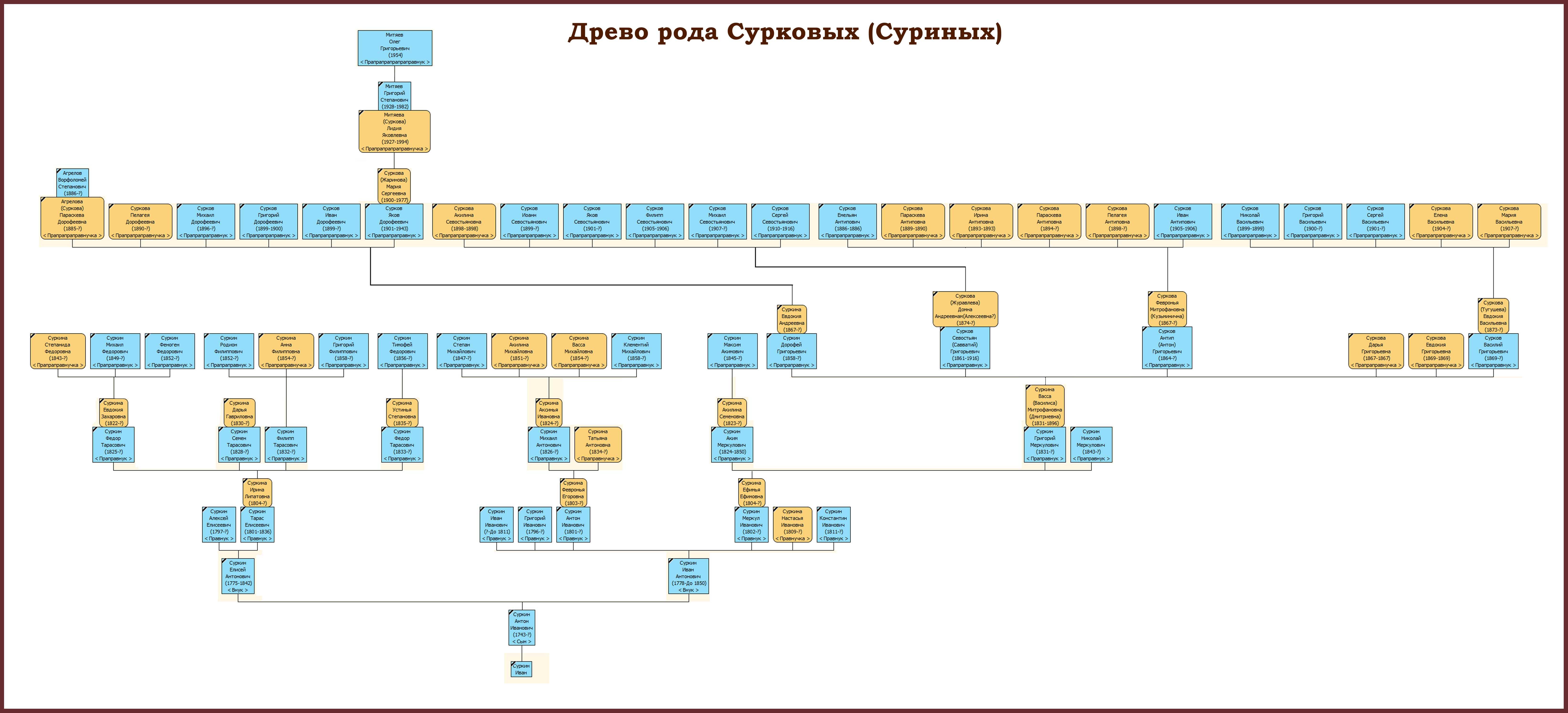 Генеалогическое древо программу российская