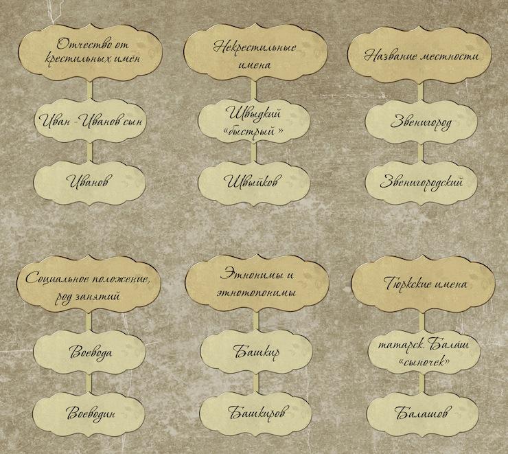 История появления фамилий Возникновения имен их смысл и значение связь с историей общества закономерности их развития и функционирования изучает специальная наука ономастика